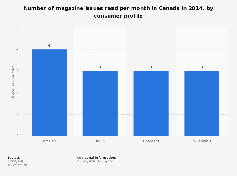 Statistic: Number of magazine issues read per month in Canada in 2014, by consumer profile | Statista