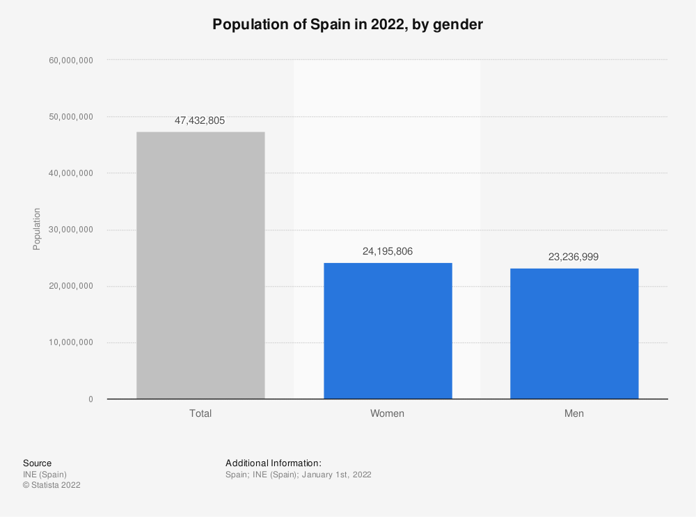 Statistic: Population of Spain in 2020, by gender | Statista
