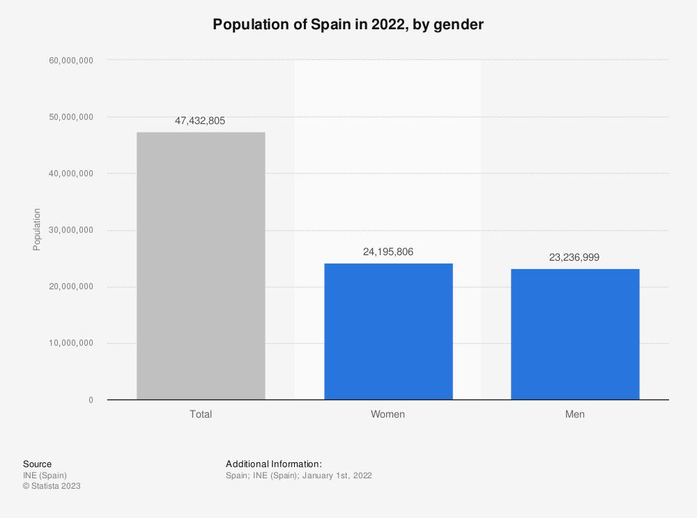 Statistic: Population of Spain in 2017, by gender | Statista