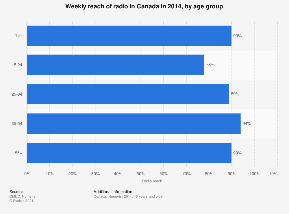 Statistic: Weekly reach of radio in Canada in 2014, by age group | Statista