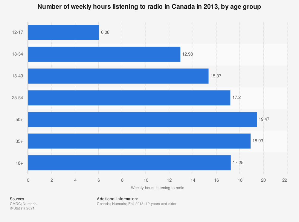 Statistic: Number of weekly hours listening to radio in Canada in 2013, by age group | Statista