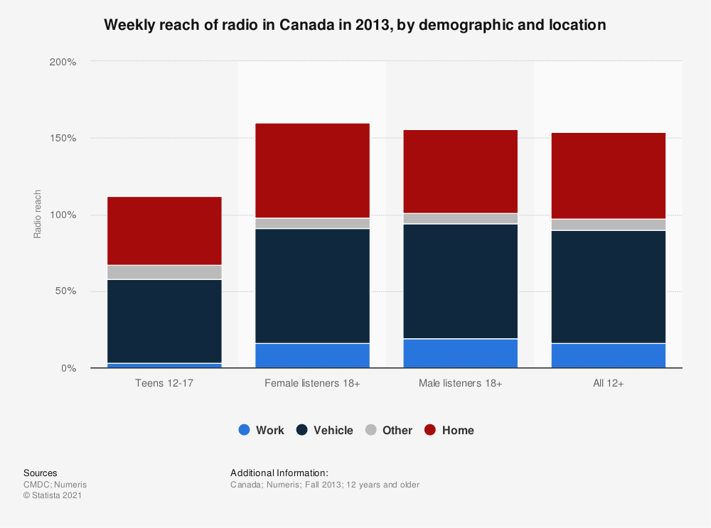 Statistic: Weekly reach of radio in Canada in 2013, by demographic and location | Statista