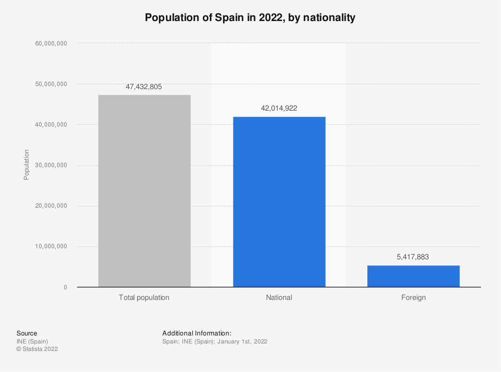 Statistic: Population of Spain in 2018, by nationality | Statista