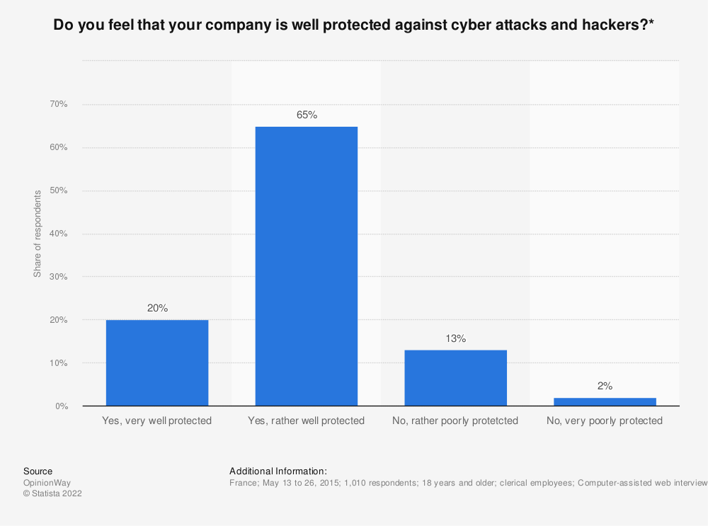Statistic: Do you feel that your company is well protected against cyber attacks and hackers?* | Statista