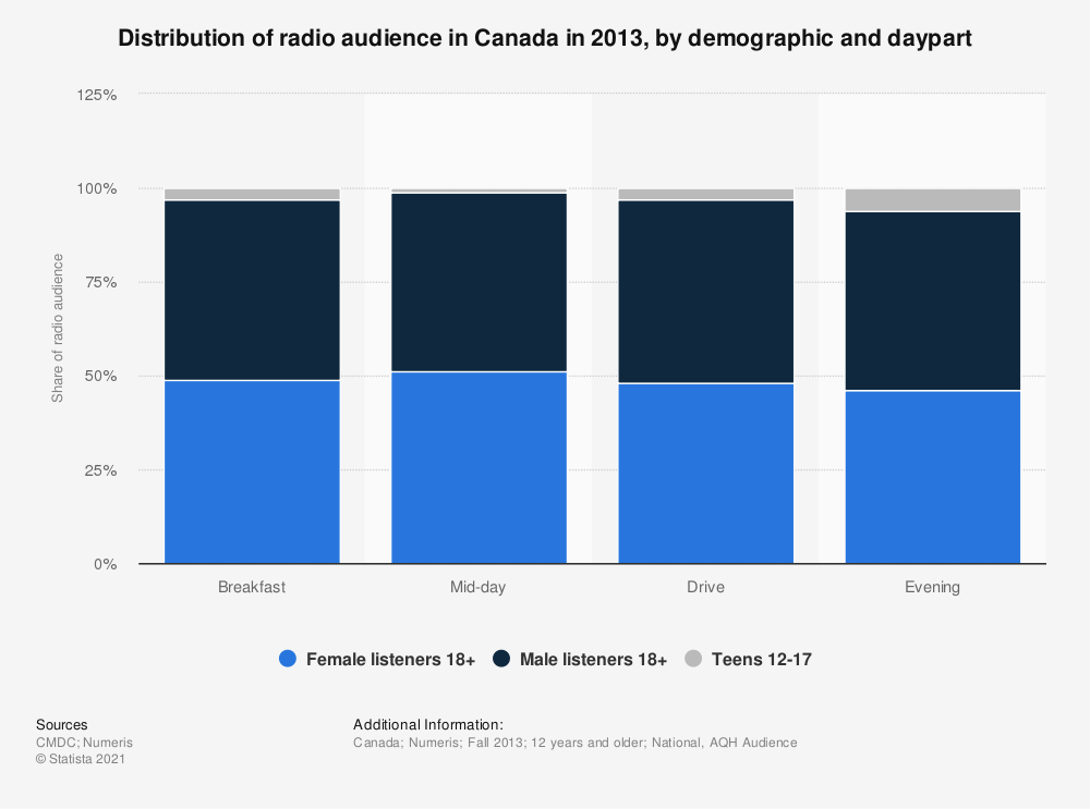 Statistic: Distribution of radio audience in Canada in 2013, by demographic and daypart | Statista