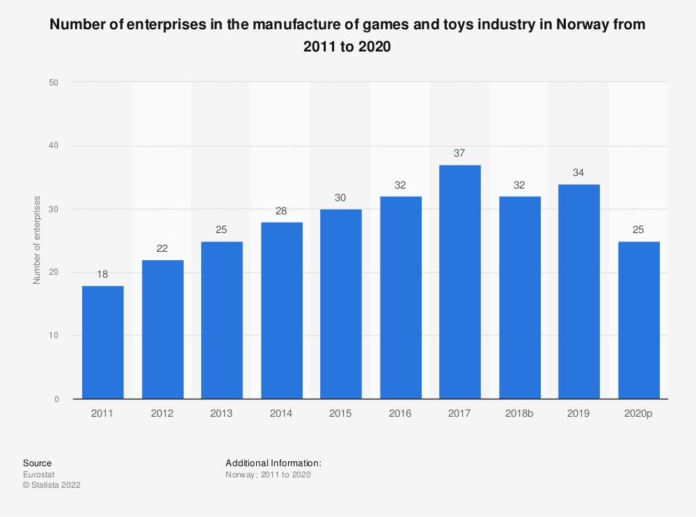 Statistic: Number of enterprises in the manufacture of games and toys industry in Norway from 2008 to 2015 | Statista