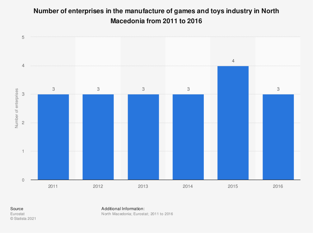 Statistic: Number of enterprises in the manufacture of games and toys industry in North Macedonia from 2011 to 2016   Statista