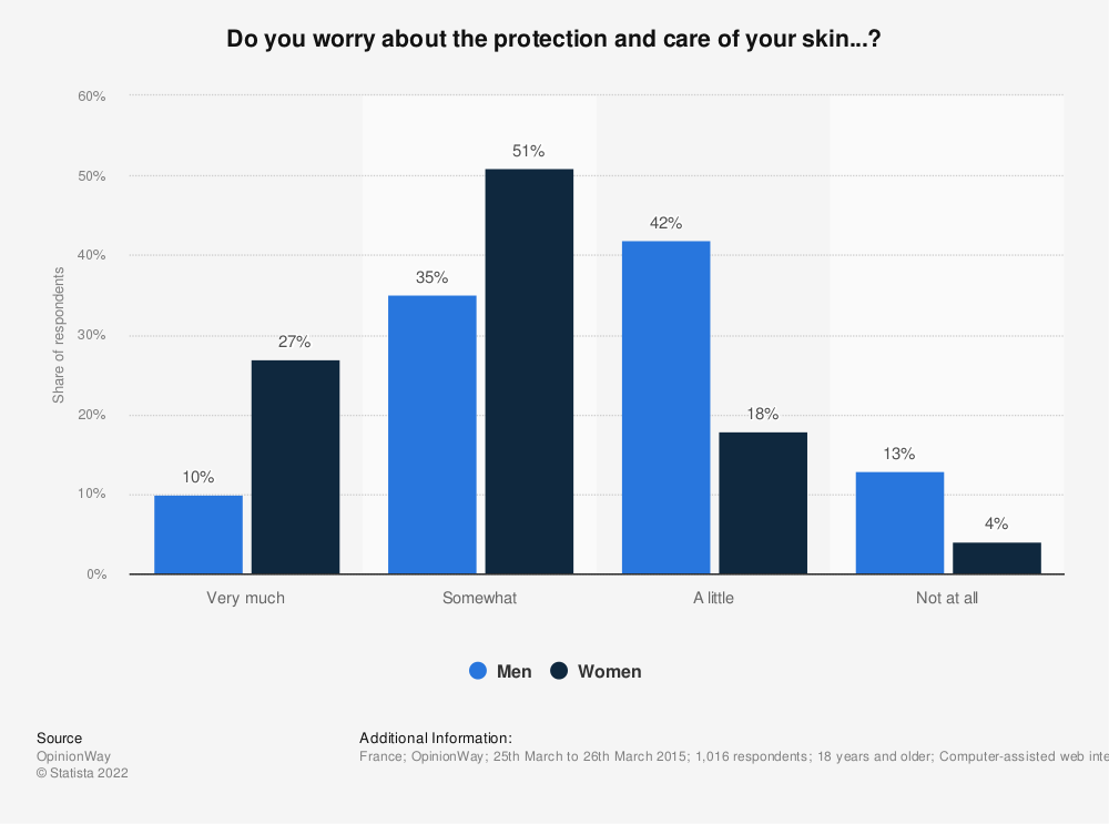 Statistic: Do you worry about the protection and care of your skin...? | Statista