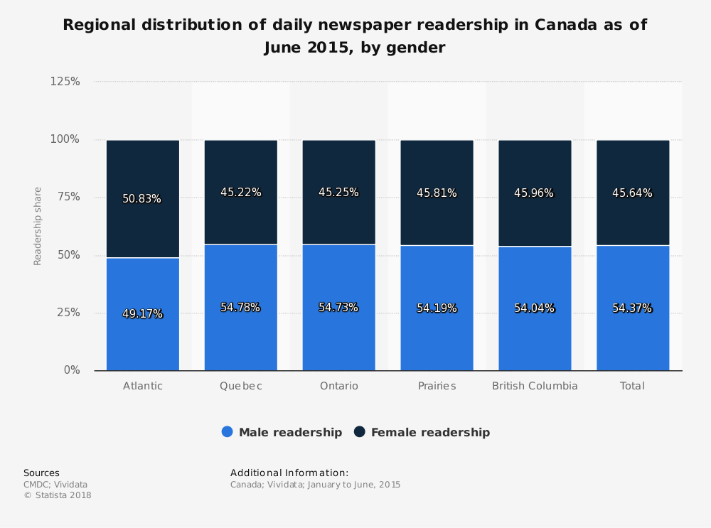 Statistic: Regional distribution of daily newspaper readership in Canada as of June 2015, by gender | Statista