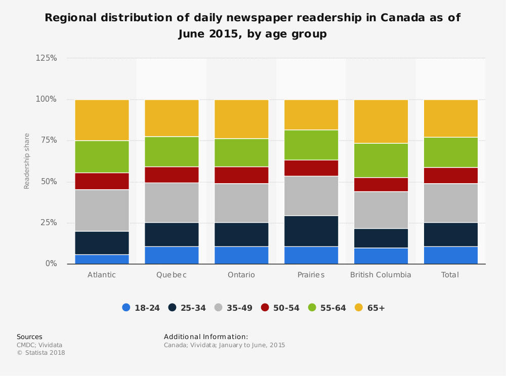 Statistic: Regional distribution of daily newspaper readership in Canada as of June 2015, by age group | Statista