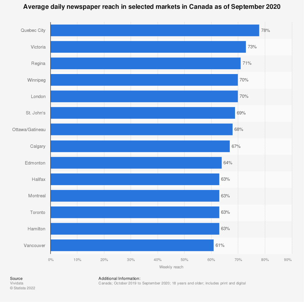 Statistic: Average daily newspaper reach in selected markets in Canada as of September 2020 | Statista