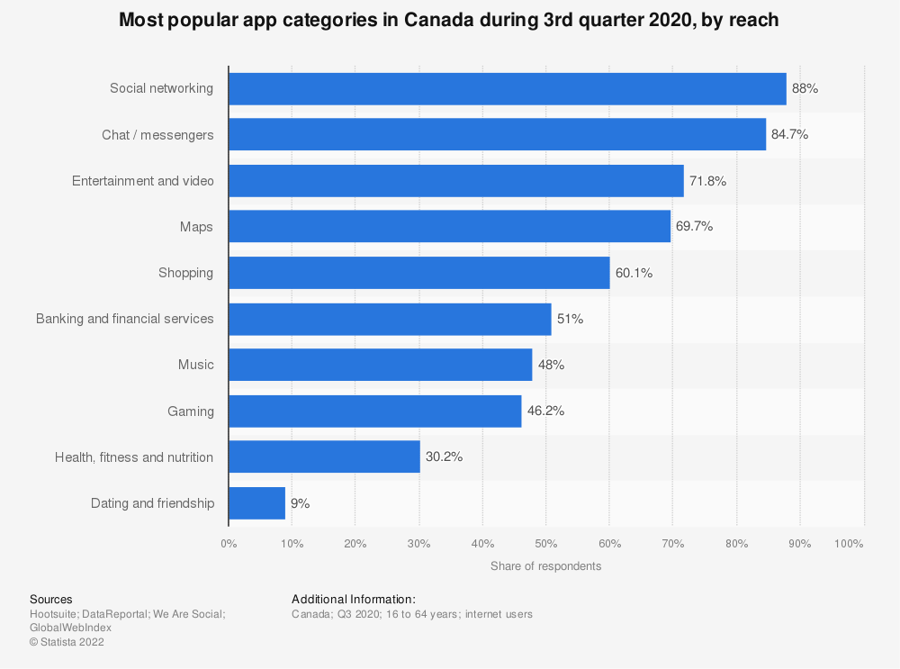 Statistic: Mobile app usage growth in Canada in 2016, by category | Statista
