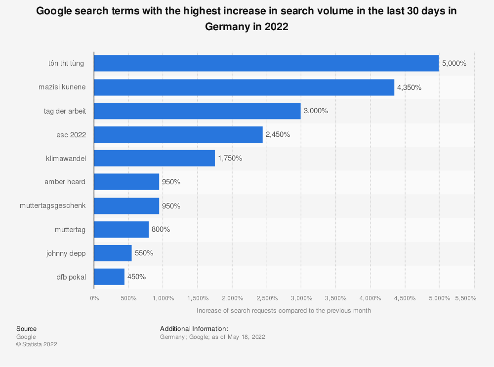 Statistic: Google search terms with the highest increase in search volume in the last 30 days in Germany (as of November 11, 2019) | Statista