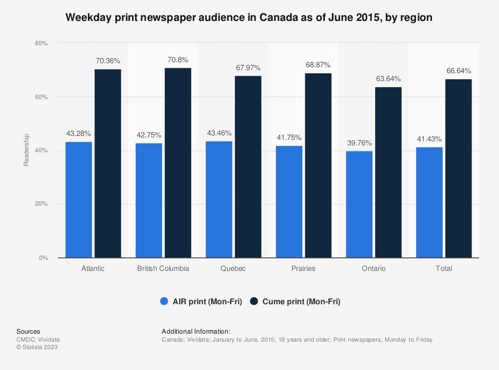 Statistic: Weekday print newspaper audience in Canada as of June 2015, by region   Statista