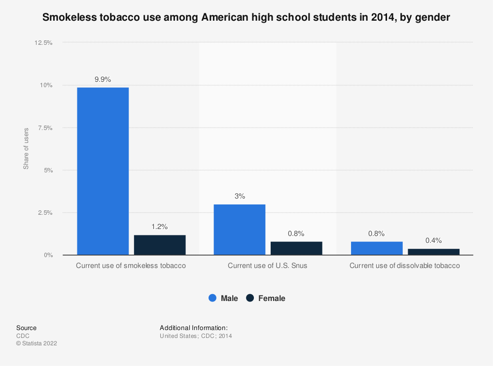 Statistic: Smokeless tobacco use among American high school students in 2014, by gender | Statista