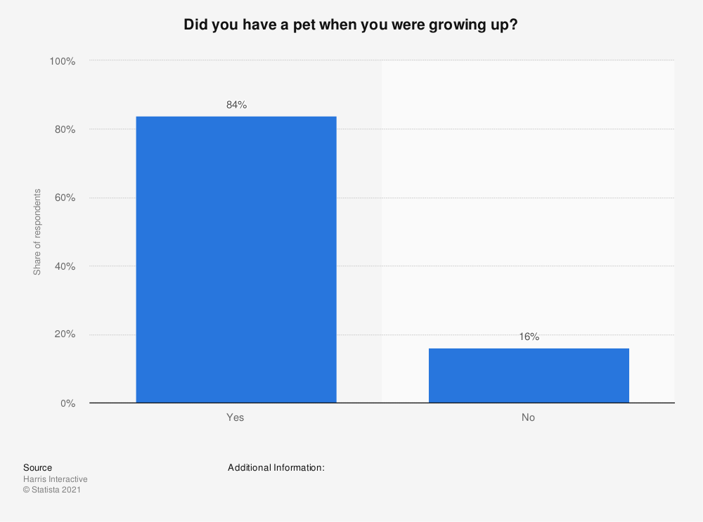 Statistic: Did you have a pet when you were growing up? | Statista