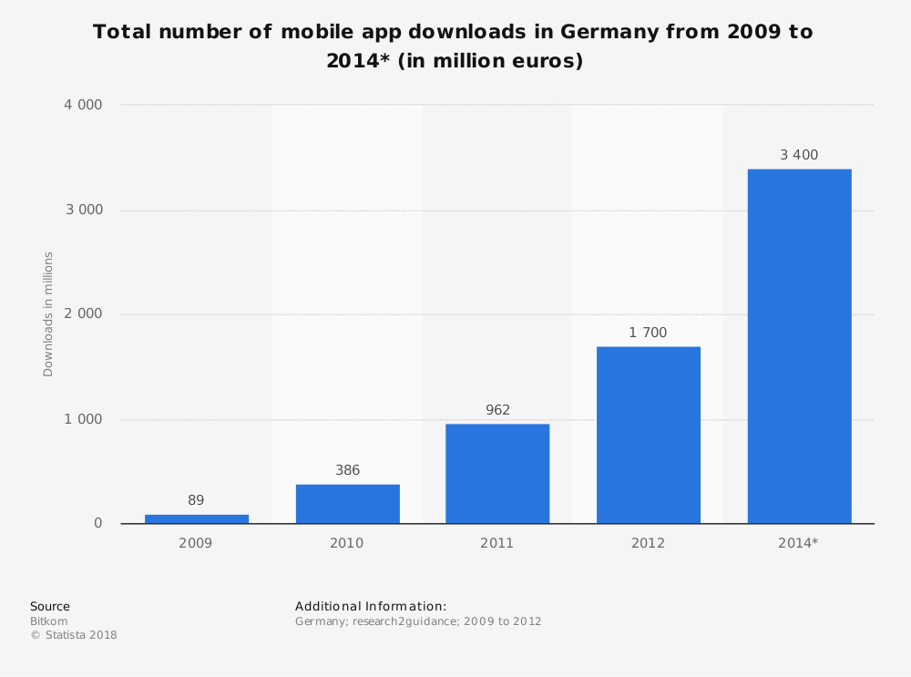 Statistic: Total number of mobile app downloads in Germany from 2009 to 2014* (in million euros) | Statista