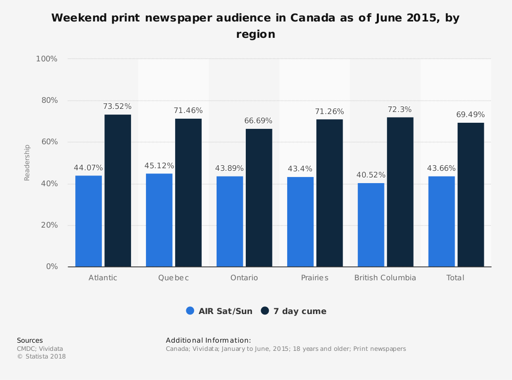 Statistic: Weekend print newspaper audience in Canada as of June 2015, by region | Statista