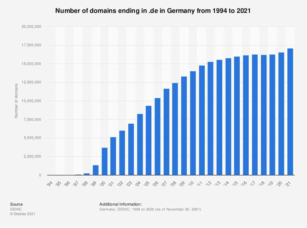 Statistic: Number of domains ending in .de in Germany from 1994 to 2020 | Statista