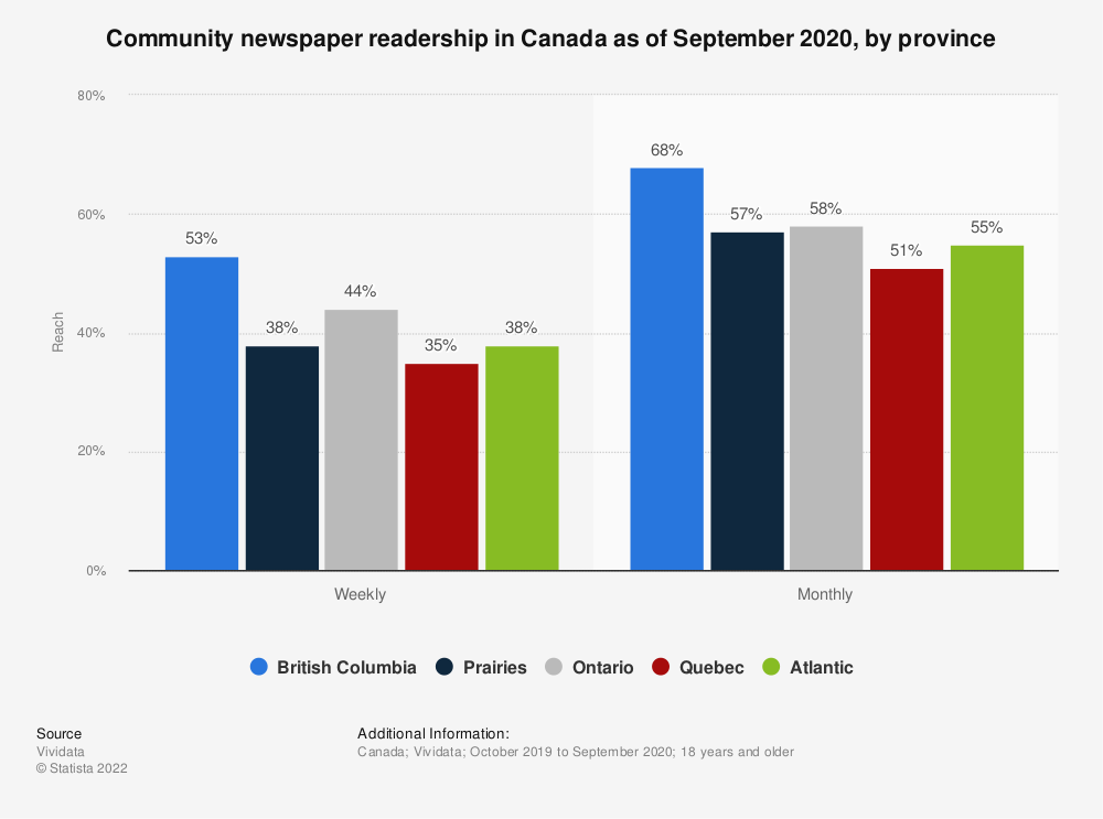 Statistic: Community newspaper readership in Canada as of March 2016, by province | Statista
