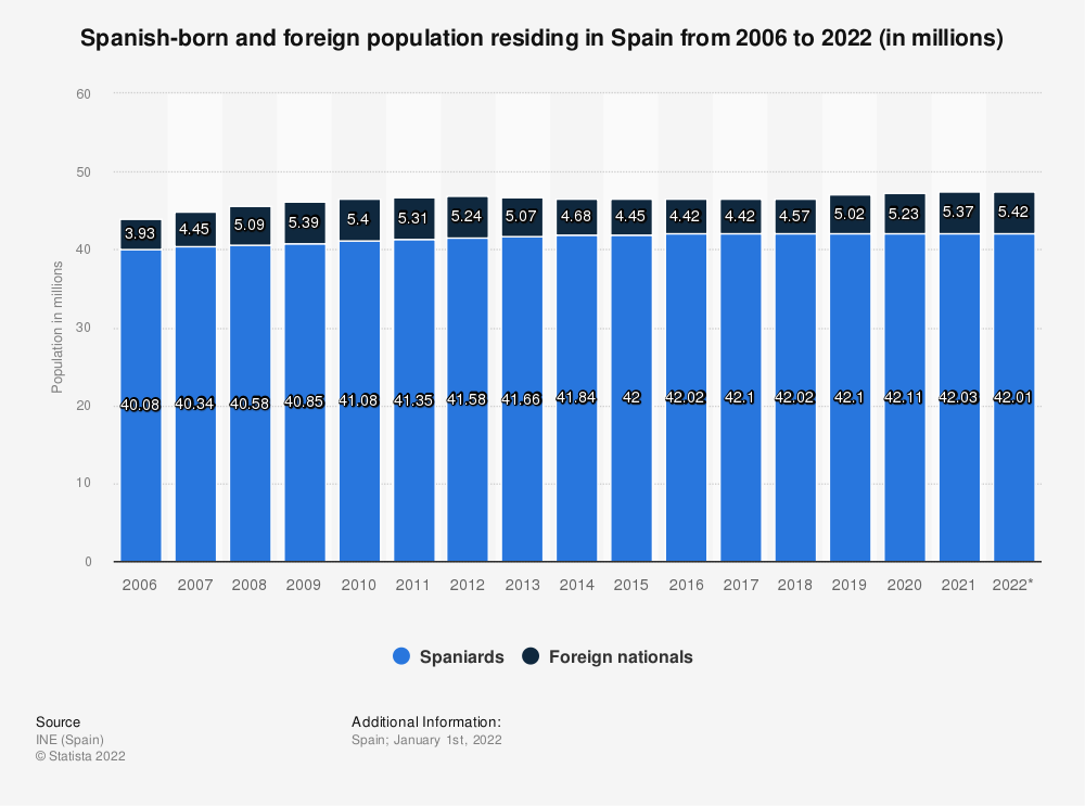 Statistic: Spanish-born and foreign population residing in Spain from 2006 to 2020 (in millions) | Statista