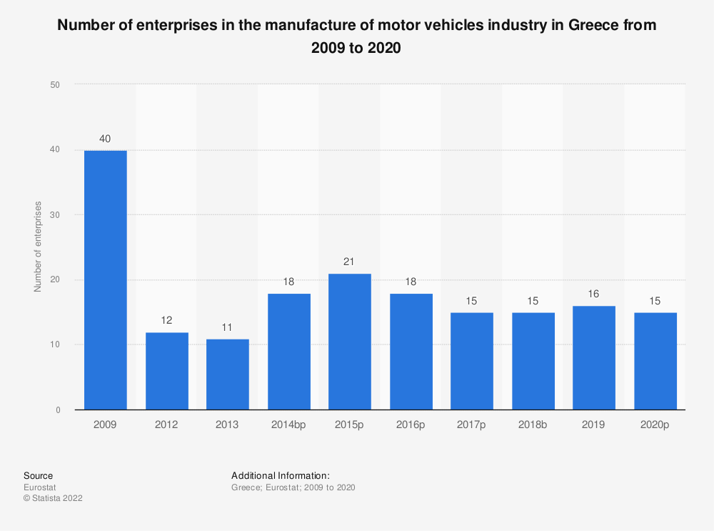 Statistic: Number of enterprises in the manufacture of motor vehicles industry in Greece from 2008 to 2017 | Statista