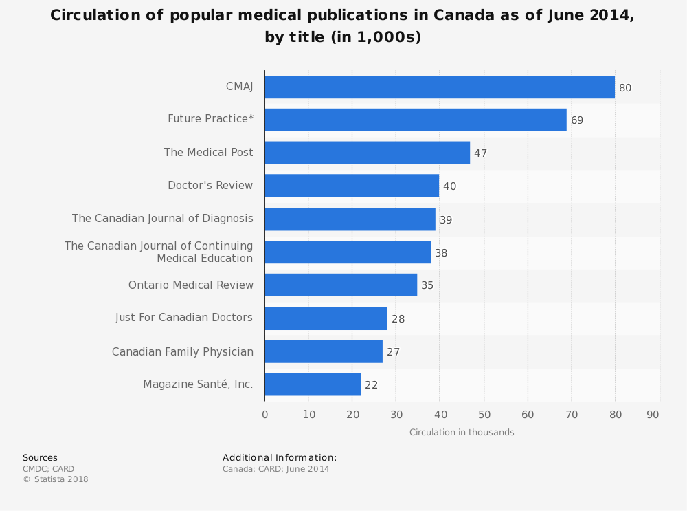 Statistic: Circulation of popular medical publications in Canada as of June 2014, by title (in 1,000s)   Statista
