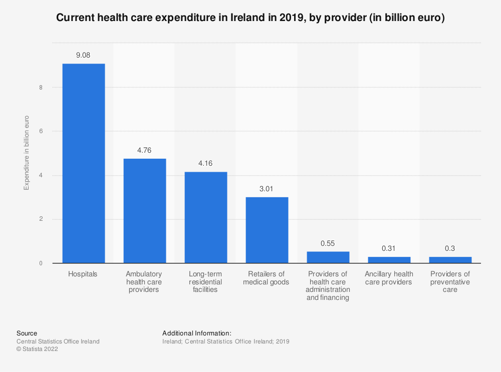 Statistic: Current health care expenditure in Ireland in 2017, by provider (in billion euro) | Statista