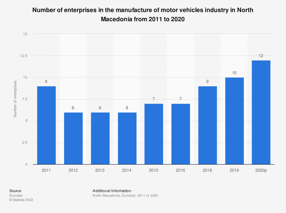 Statistic: Number of enterprises in the manufacture of motor vehicles industry in North Macedonia from 2011 to 2016 | Statista