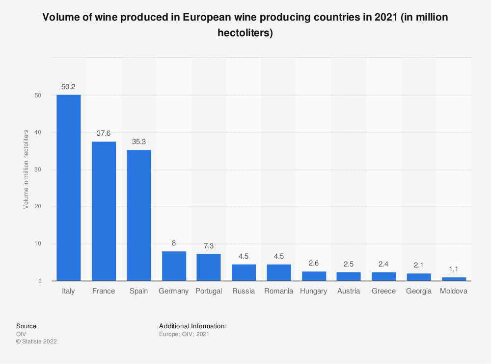 Statistic: Volume of wine produced in European wine producing countries in 2020 (in million hectoliters) | Statista