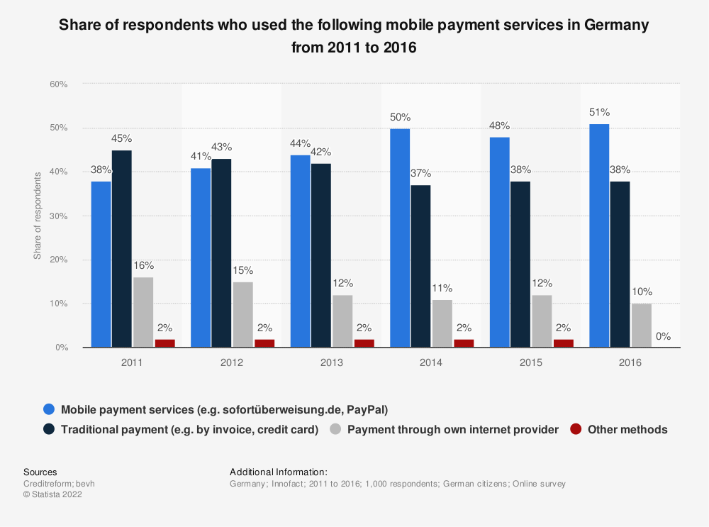 Statistic: Share of respondents who used the following mobile payment services in Germany from 2011 to 2016 | Statista
