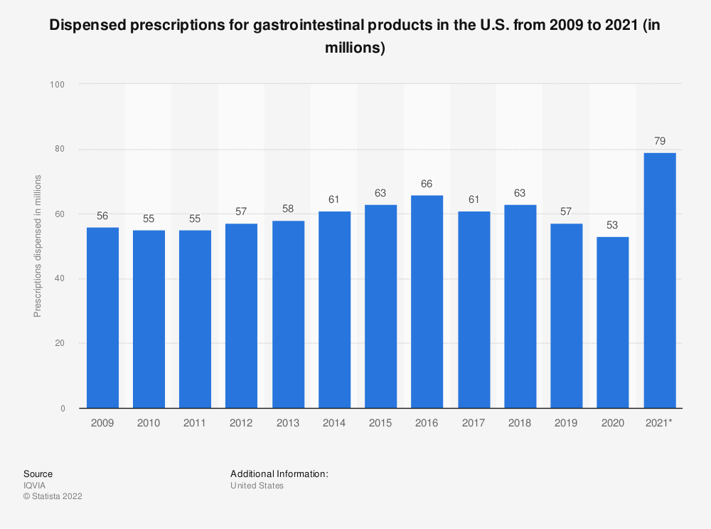 Statistic: Dispensed prescriptions for gastrointestinal products in the U.S. from 2009 to 2019* (in millions) | Statista