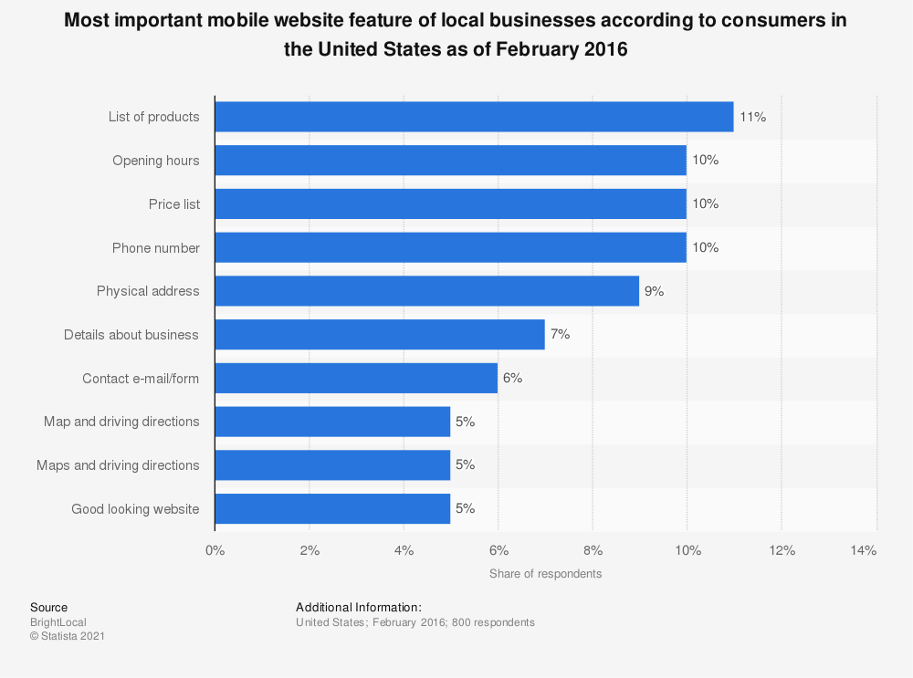 Statistic: Most important mobile website feature of local businesses according to consumers in the United States as of February 2016 | Statista