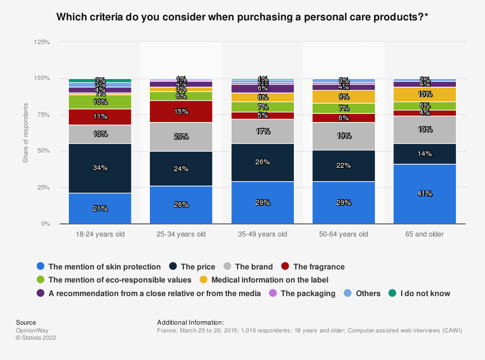 Statistic: Which criteria do you consider when purchasing a personal care products?* | Statista