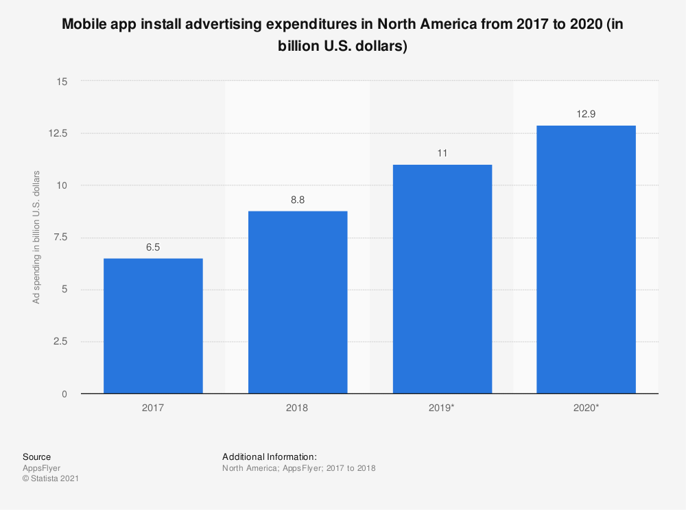 Statistic: Mobile app install advertising expenditures in North America from 2017 to 2020 (in billion U.S. dollars) | Statista
