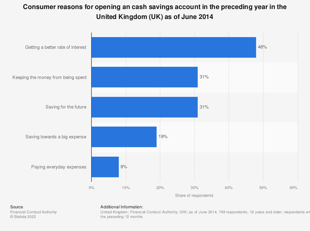 Statistic: Consumer reasons for opening an cash savings account in the preceding year in the United Kingdom (UK) as of June 2014 | Statista