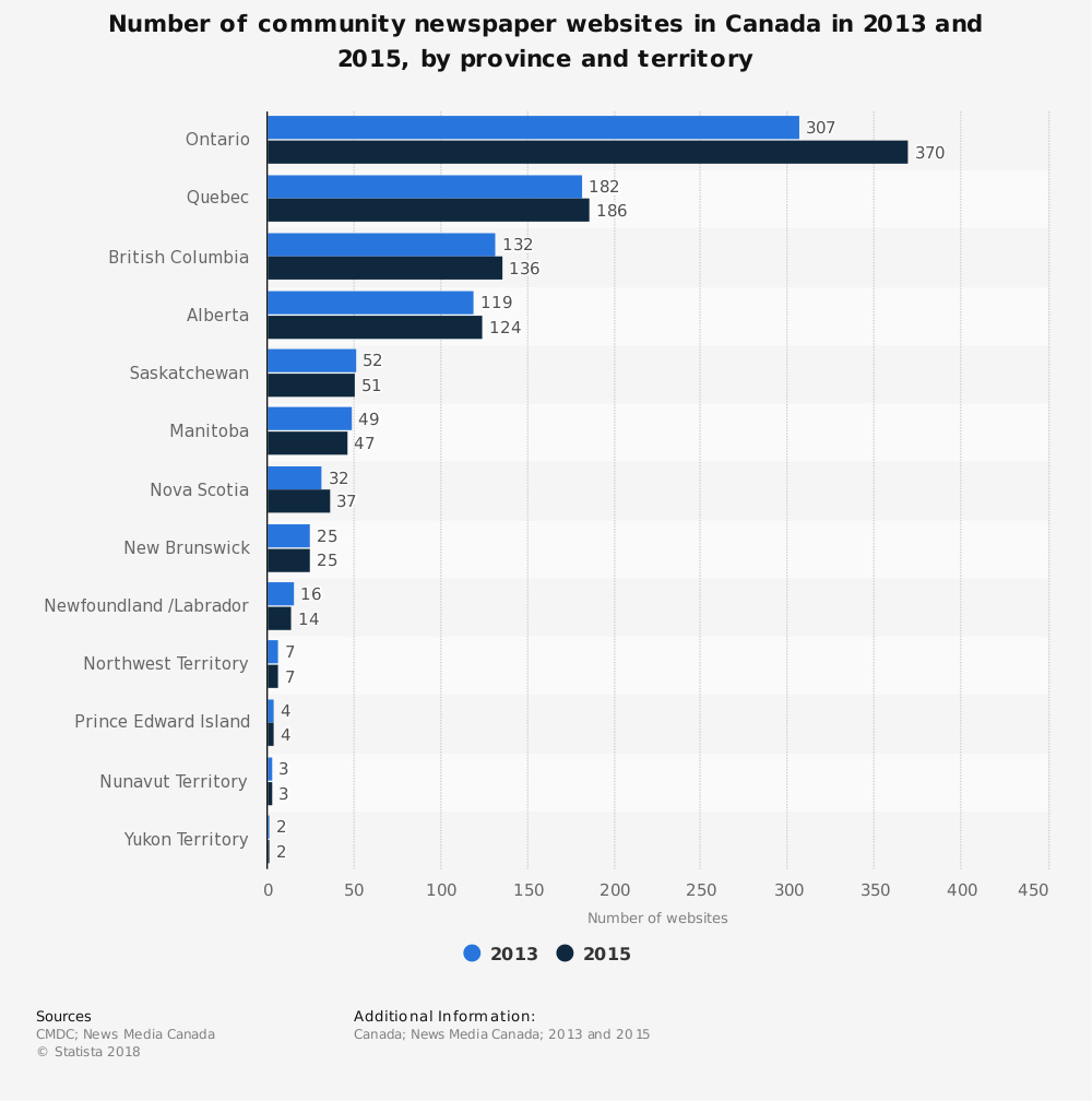 Statistic: Number of community newspaper websites in Canada in 2013 and 2015, by province and territory | Statista