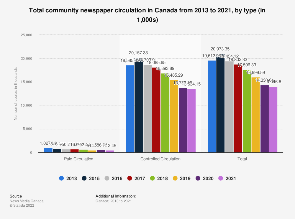 Statistic: Total community newspaper circulation in Canada from 2013 to 2016, by type (in 1,000s) | Statista