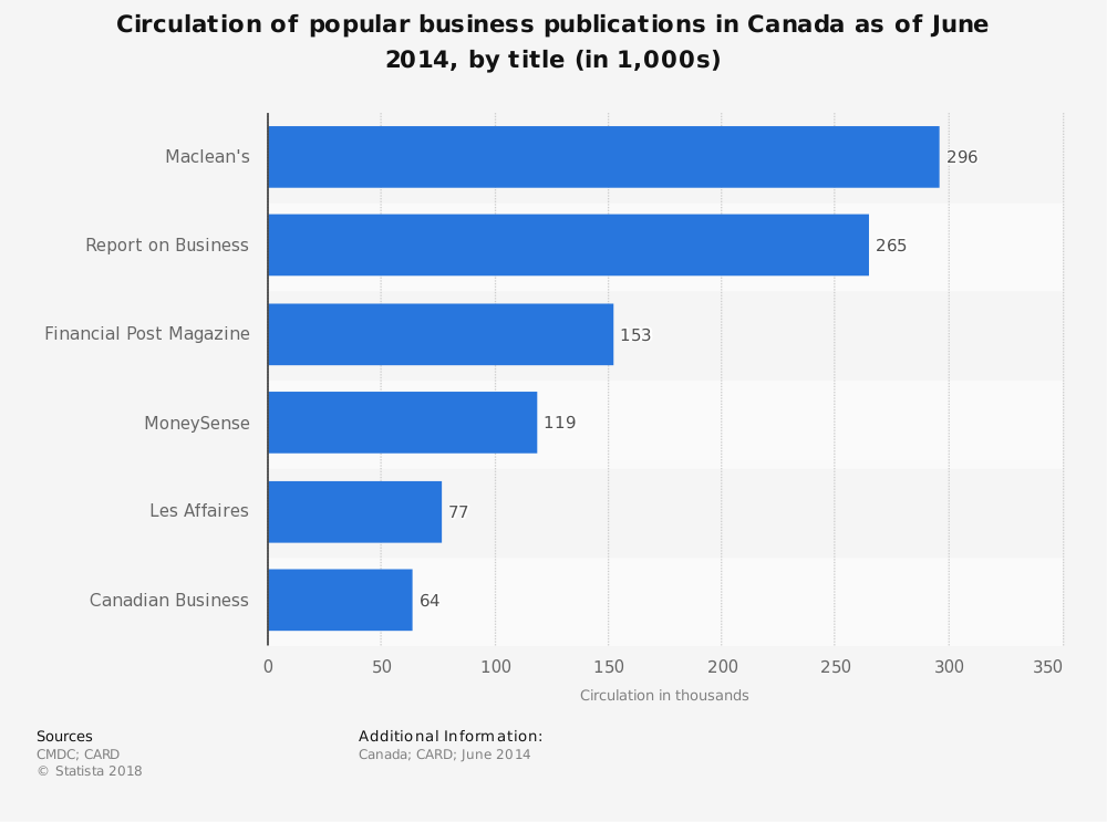 Statistic: Circulation of popular business publications in Canada as of June 2014, by title (in 1,000s) | Statista