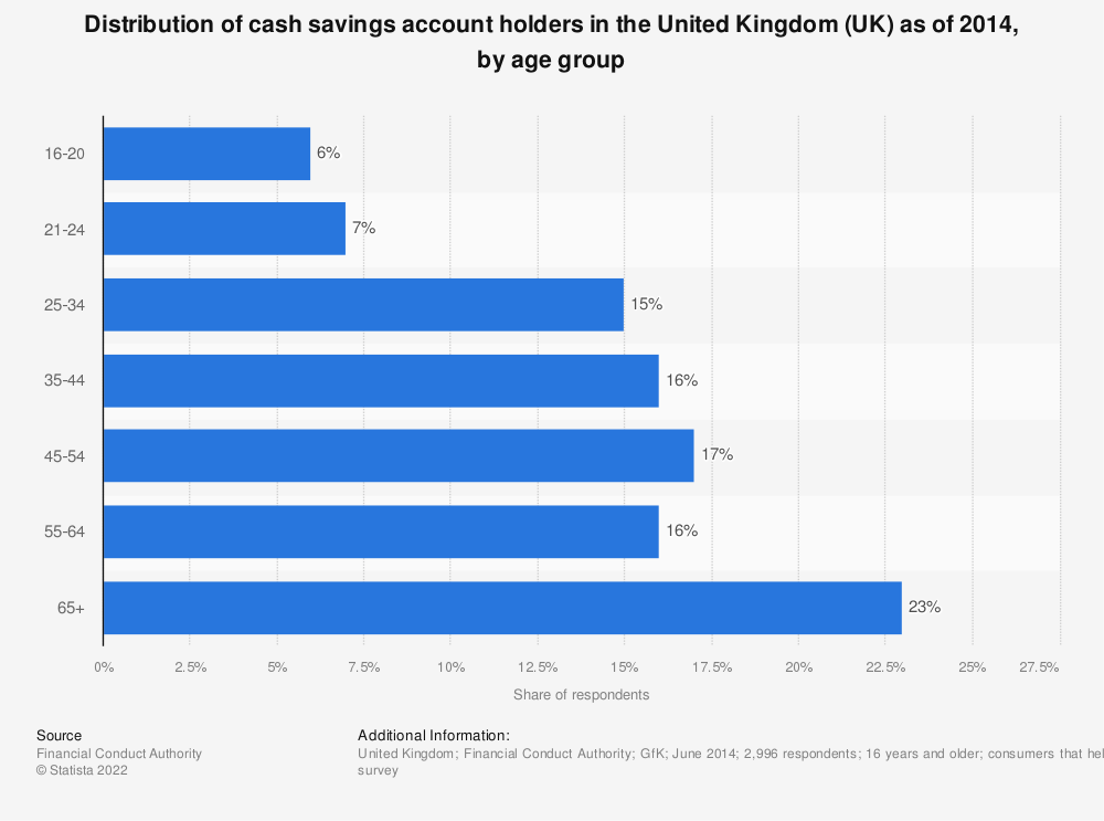 Statistic: Distribution of cash savings account holders in the United Kingdom (UK) as of 2014, by age group | Statista