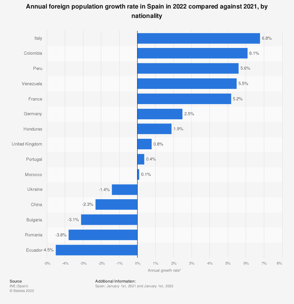 Statistic: Annual foreign population growth rate in Spain in 2019 compared against 2018, by nationality | Statista