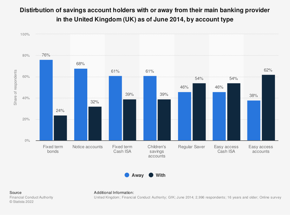 Statistic: Distirbution of savings account holders with or away from their main banking provider in the United Kingdom (UK) as of June 2014, by account type | Statista