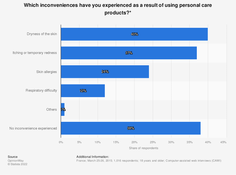 Statistic: Which inconveniences have you experienced as a result of using personal care products?* | Statista