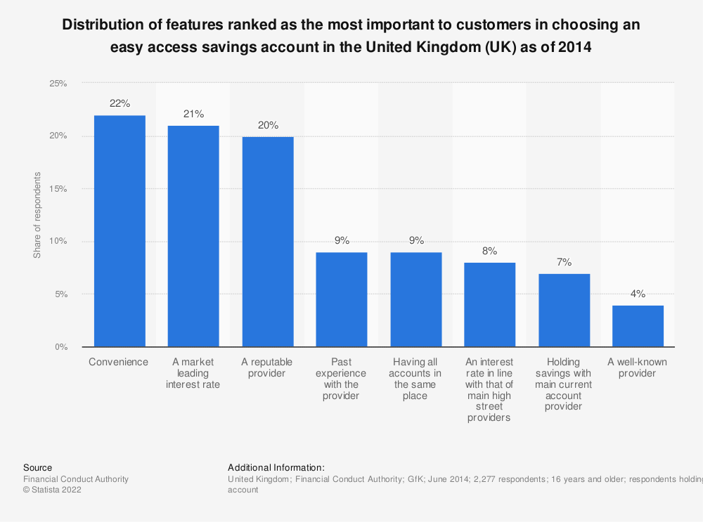 Statistic: Distribution of features ranked as the most important to customers in choosing an easy access savings account in the United Kingdom (UK) as of 2014 | Statista