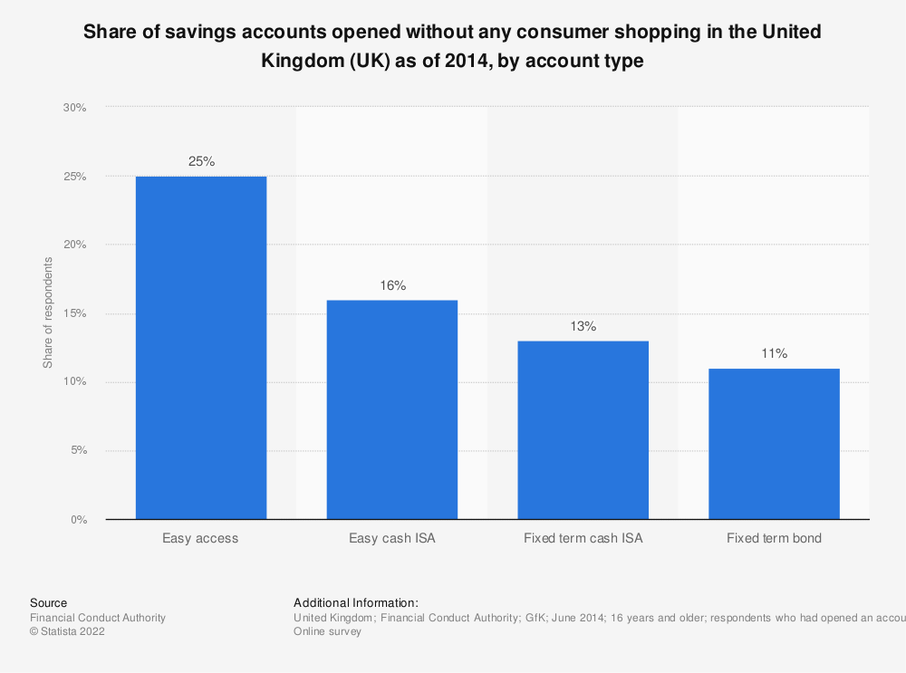 Statistic: Share of savings accounts opened without any consumer shopping in the United Kingdom (UK) as of 2014, by account type | Statista