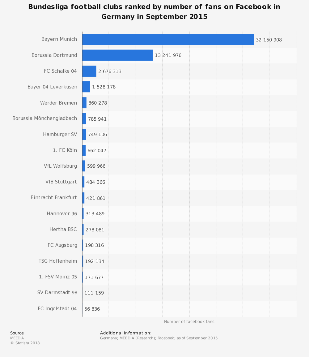 Statistic: Bundesliga football clubs ranked by number of fans on Facebook in Germany in September 2015 | Statista