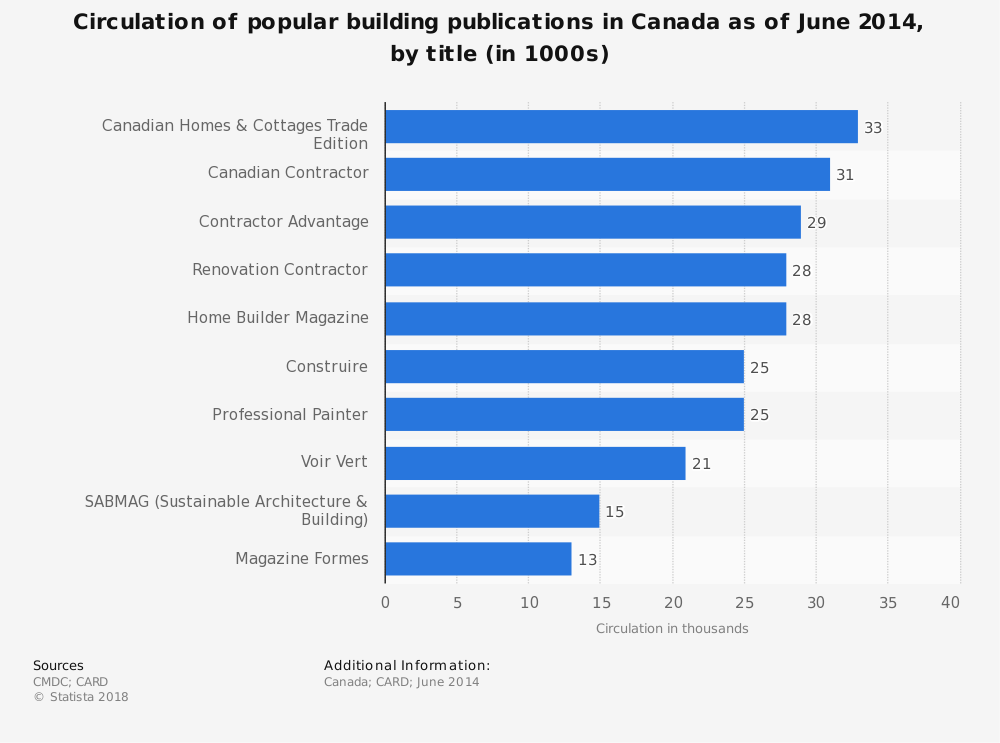 Statistic: Circulation of popular building publications in Canada as of June 2014, by title (in 1000s) | Statista