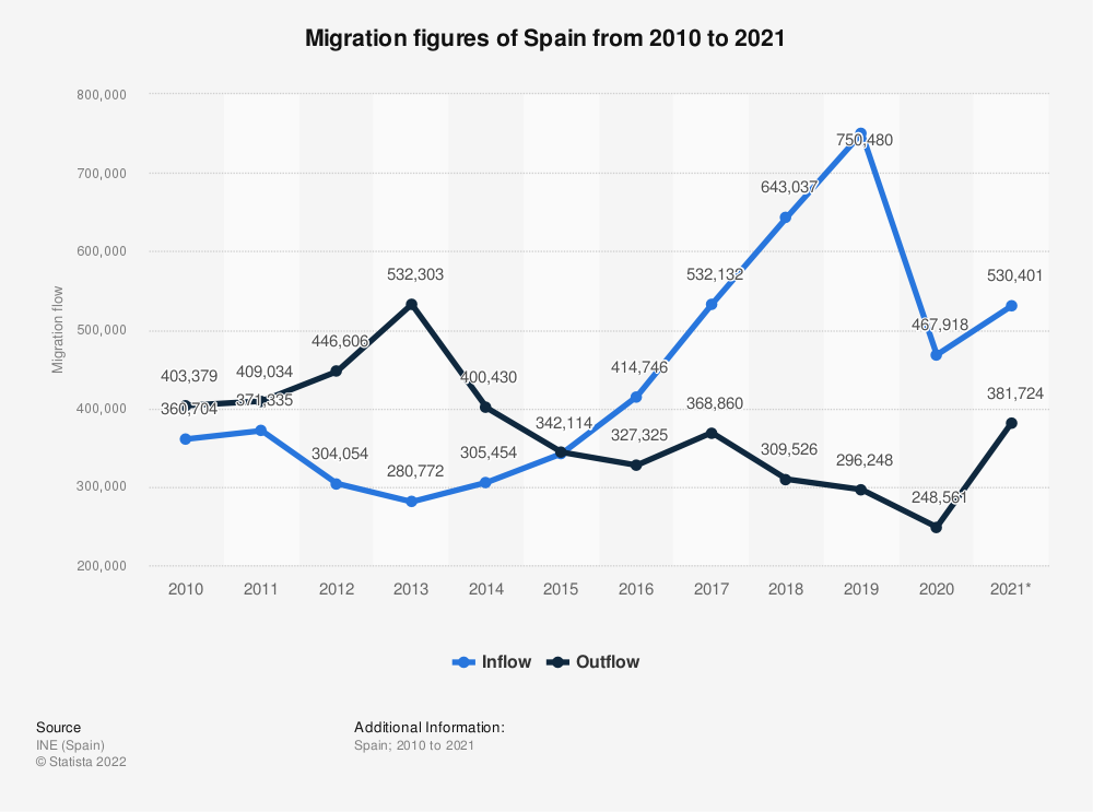 Statistic: Migration figures of Spain from 2010 to 2018 | Statista