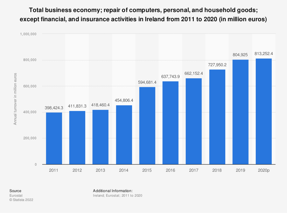 Statistic: Total business economy&#x3B; repair of computers, personal and household goods&#x3B; except financial and insurance activities in Ireland from 2009 to 2014 (in million euros) | Statista