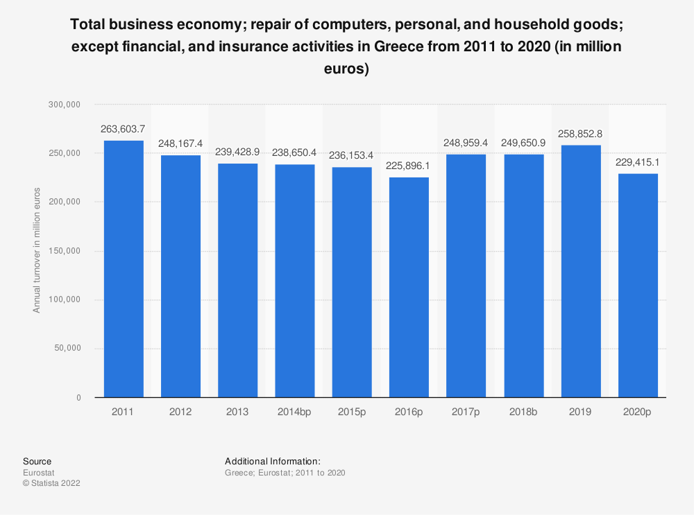 Statistic: Total business economy; repair of computers, personal and household goods; except financial and insurance activities in Greece from 2008 to 2014 (in million euros) | Statista